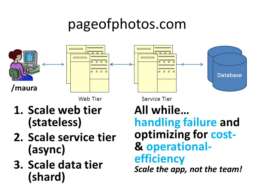 Web Tier pageofphotos.com 1.Scale web tier (stateless) 2.Scale service tier (async) 3.Scale data tier (shard) All while… handling failure and optimizi