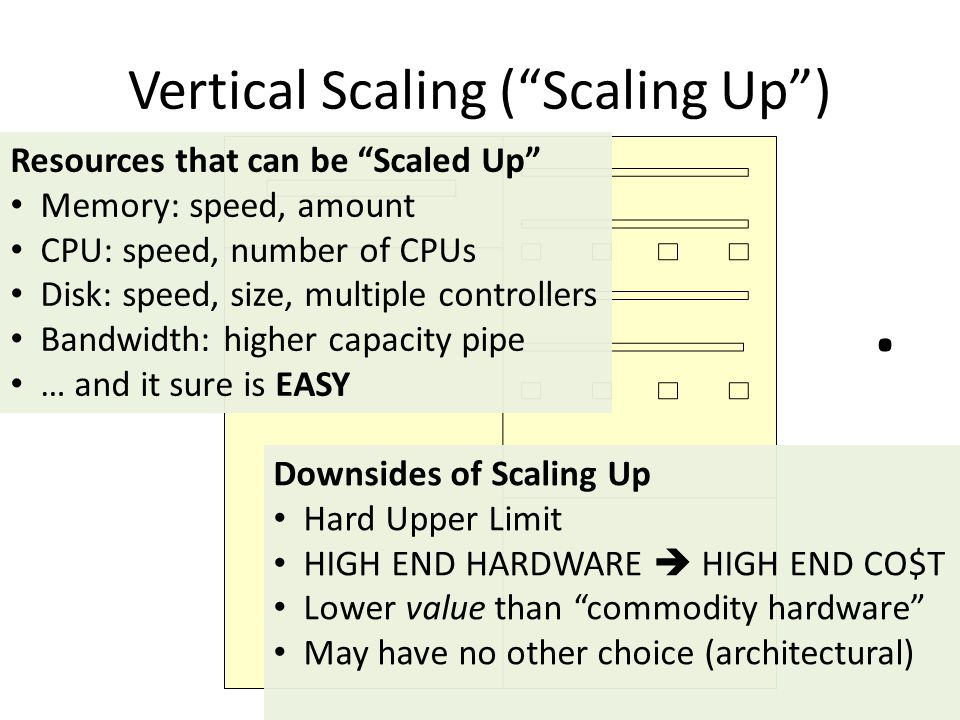 """Vertical Scaling (""""Scaling Up""""). Resources that can be """"Scaled Up"""" Memory: speed, amount CPU: speed, number of CPUs Disk: speed, size, multiple contro"""