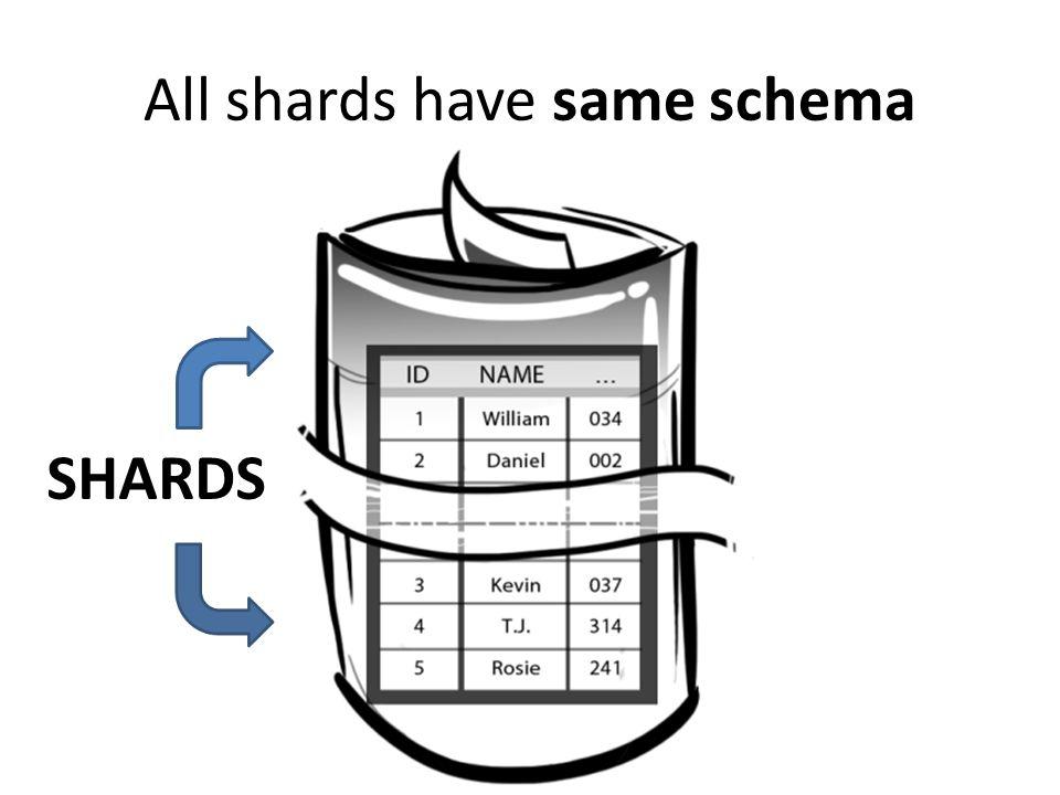 All shards have same schema SHARDS