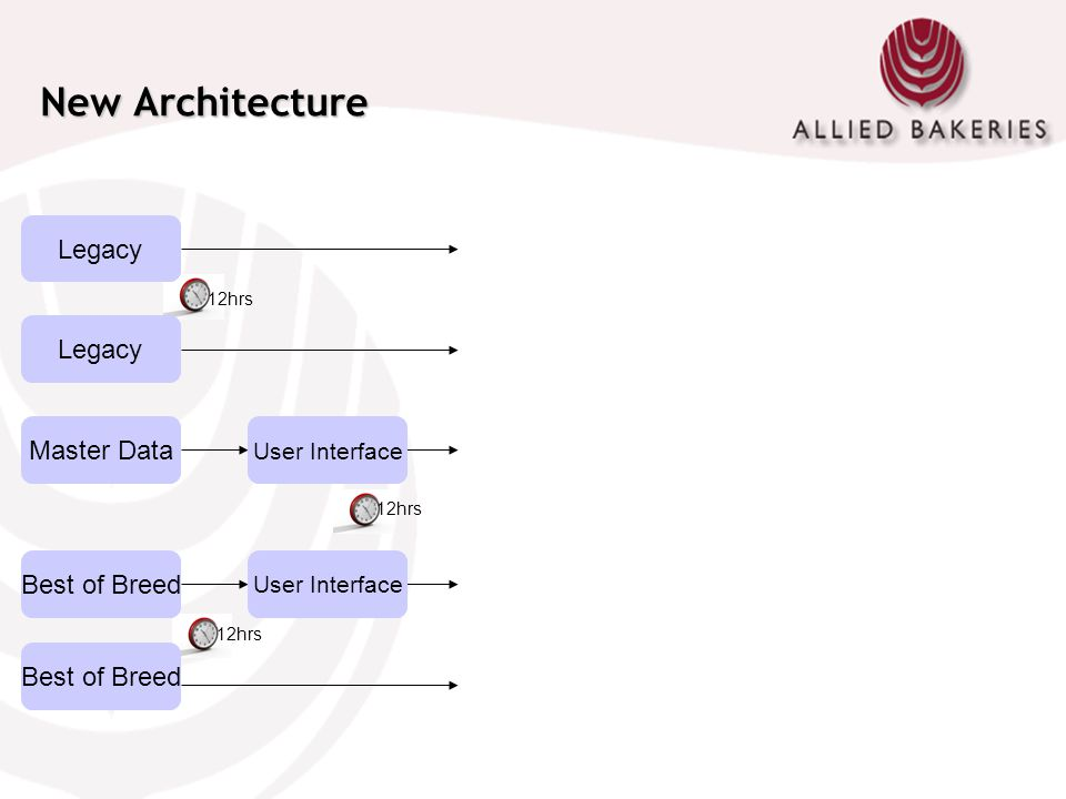 New Architecture User Interface Best of Breed Master Data Legacy 12hrs