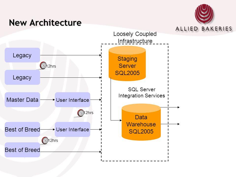New Architecture User Interface Best of Breed Master Data Legacy Staging Server SQL2005 Data Warehouse SQL2005 SQL Server Integration Services 12hrs L