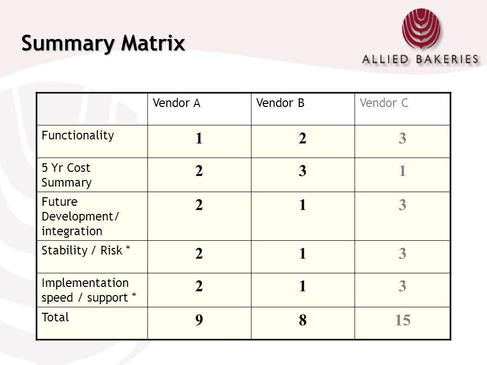 Summary Matrix Vendor AVendor BVendor C Functionality 123 5 Yr Cost Summary 231 Future Development/ integration 213 Stability / Risk * 213 Implementat