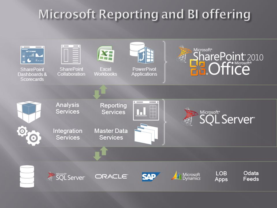Analysis Services Reporting Services Integration Services Master Data Services SharePoint Collaboration Excel Workbooks PowerPivot Applications SharePoint Dashboards & Scorecards Odata Feeds LOB Apps