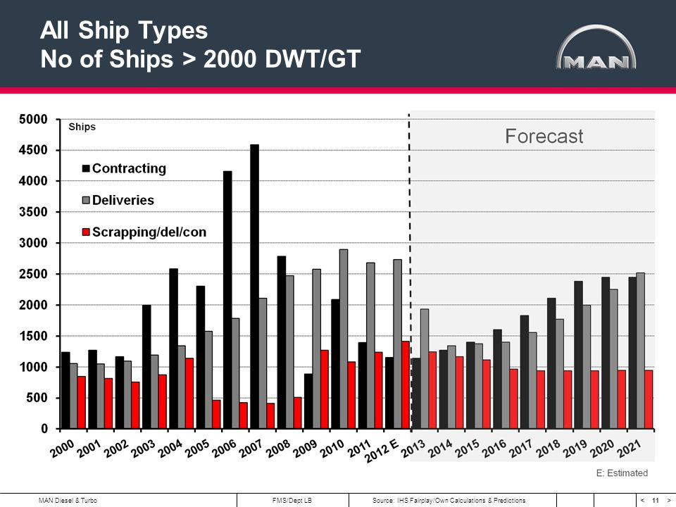 11 < >MAN Diesel & Turbo All Ship Types No of Ships > 2000 DWT/GT FMS/Dept LBSource: IHS Fairplay/Own Calculations & Predictions