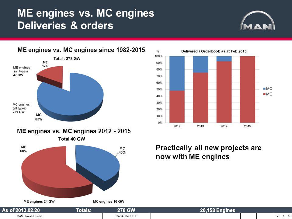 7 < >MAN Diesel & Turbo ME engines vs. MC engines Deliveries & orders ME engines vs. MC engines since 1982-2015 ME engines vs. MC engines 2012 - 2015