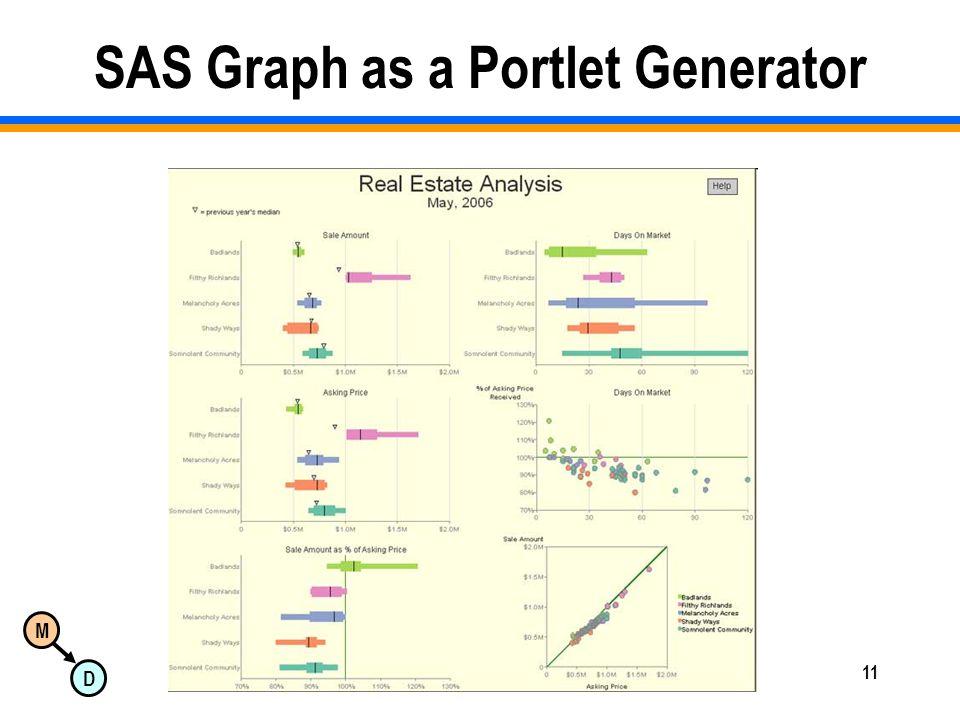 M D Copyright 2008 Dan McCreary & Associates11 SAS Graph as a Portlet Generator