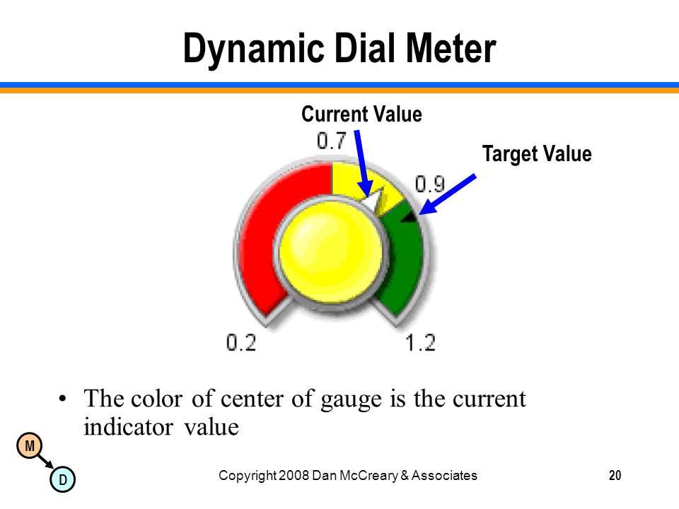M D Copyright 2008 Dan McCreary & Associates20 Dynamic Dial Meter The color of center of gauge is the current indicator value Target Value Current Value