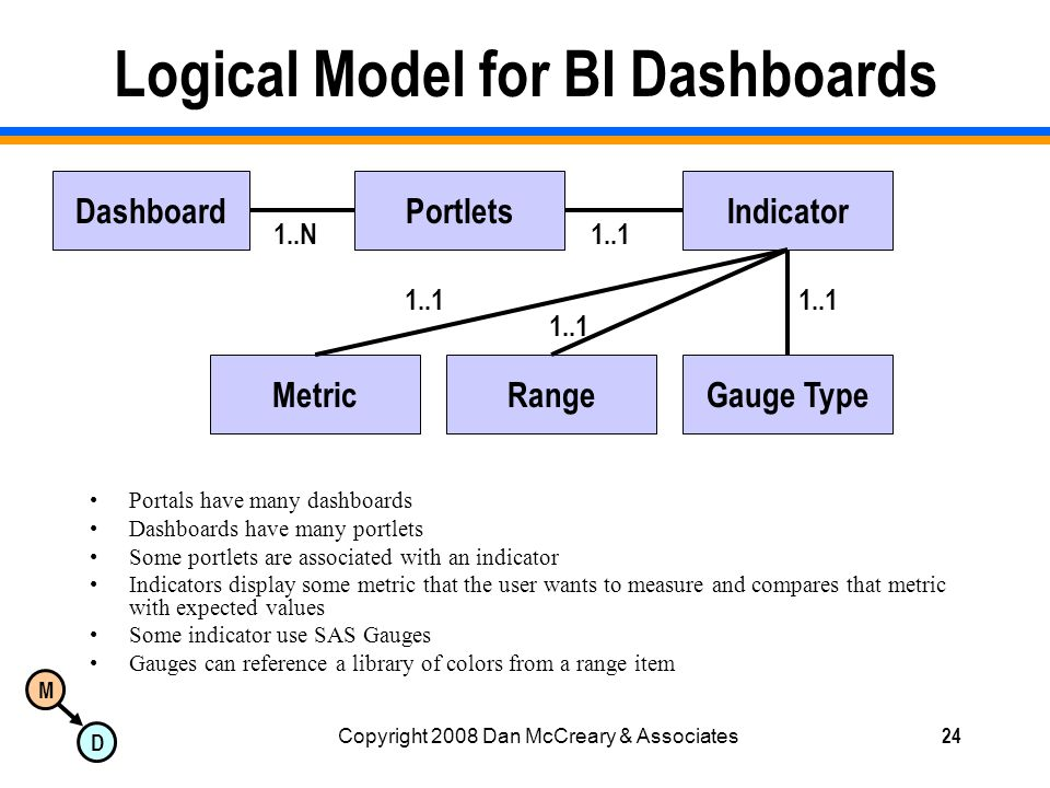 M D Copyright 2008 Dan McCreary & Associates24 Logical Model for BI Dashboards Portals have many dashboards Dashboards have many portlets Some portlets are associated with an indicator Indicators display some metric that the user wants to measure and compares that metric with expected values Some indicator use SAS Gauges Gauges can reference a library of colors from a range item DashboardPortletsIndicator Gauge TypeRangeMetric 1..N1..1