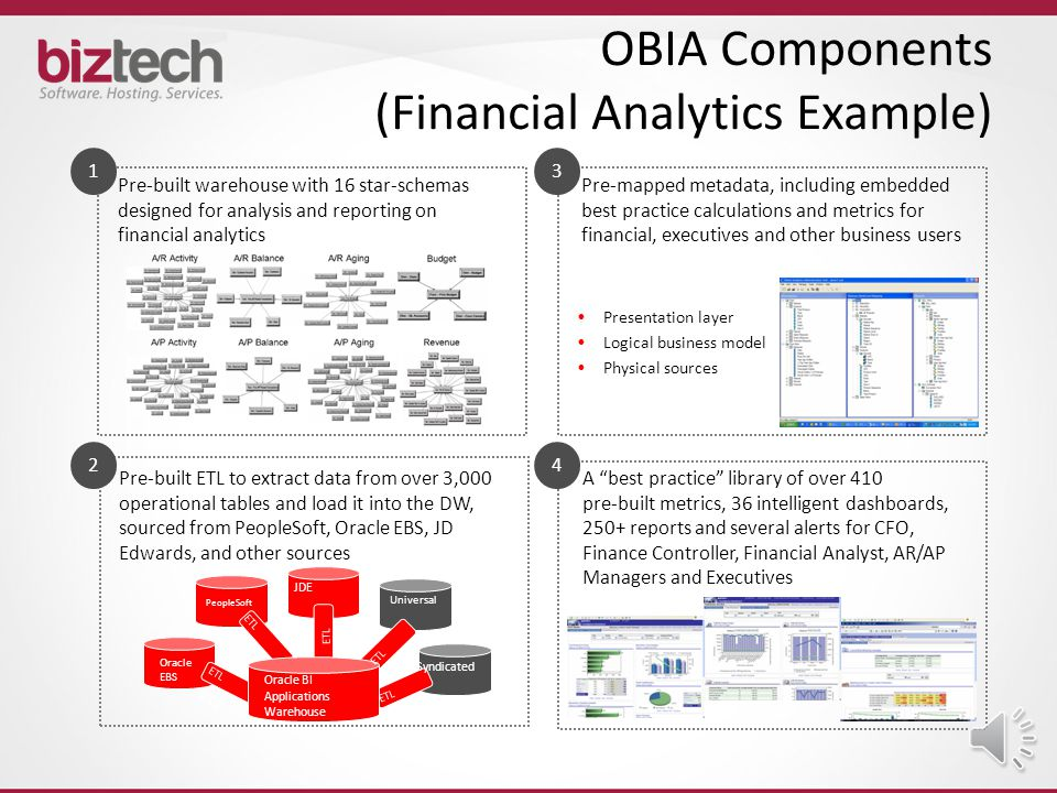 Oracle BI Applications (OBIA) Are An Excellent Starting Point