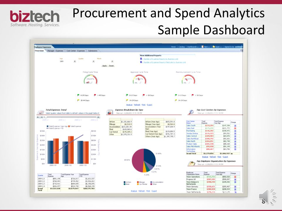 Supply Chain and Order Mgt. Analytics Sample Dashboard 7