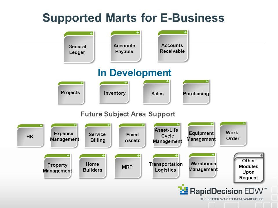 Supported Marts for E-Business General Ledger Projects Fixed Assets Accounts Payable Accounts Receivable Home Builders Property Management Equipment Management SalesPurchasing Work Order MRP HR Inventory Expense Management Service Billing Asset-Life Cycle Management Other Modules Upon Request Transportation Logistics Warehouse Management In Development Future Subject Area Support