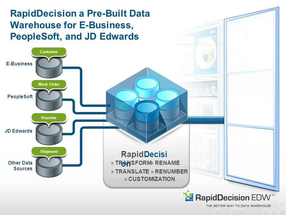»TRANSFORM»RENAME »CUSTOMIZATION »RENUMBER RapidDecision a Pre-Built Data Warehouse for E-Business, PeopleSoft, and JD Edwards Other Data Sources JD EdwardsPeopleSoftE-Business »TRANSLATE RapidDecisi on