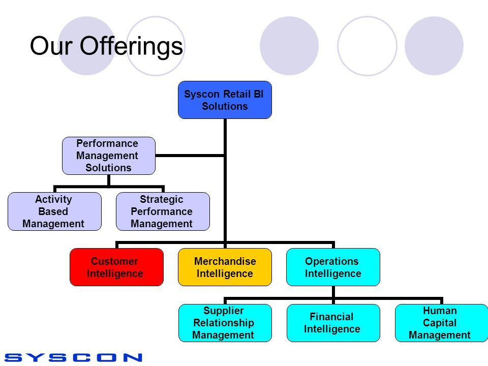 Our Offerings Syscon Retail BI Solutions Customer Intelligence Merchandise Intelligence Operations Intelligence Supplier Relationship Management Financial Intelligence Human Capital Management Performance Management Solutions Activity Based Management Strategic Performance Management