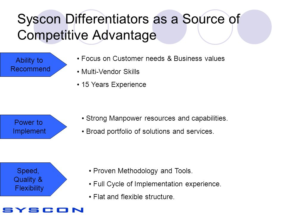 Syscon Differentiators as a Source of Competitive Advantage Ability to Recommend Power to Implement Speed, Quality & Flexibility Focus on Customer needs & Business values Multi-Vendor Skills 15 Years Experience Strong Manpower resources and capabilities.