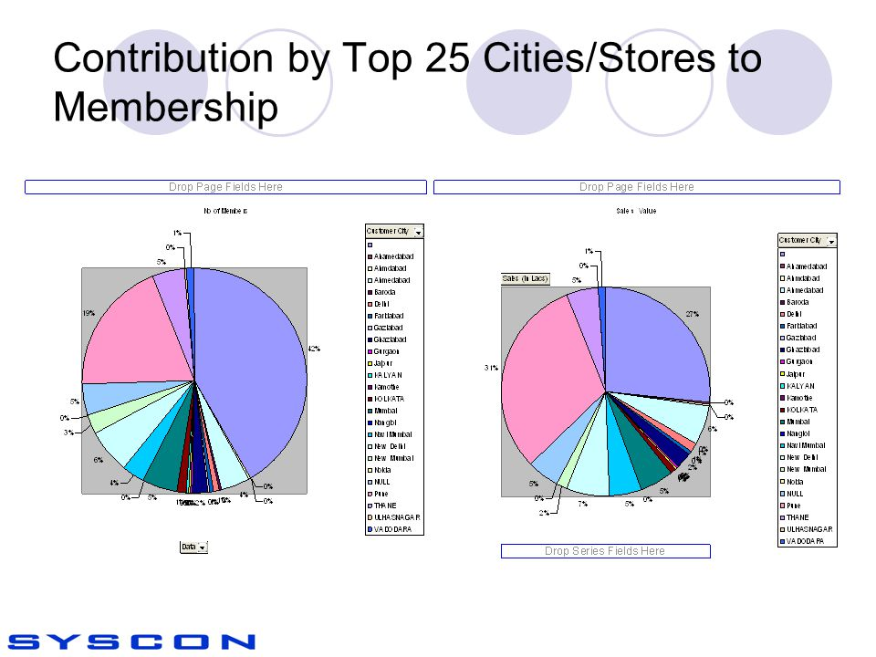 Contribution by Top 25 Cities/Stores to Membership