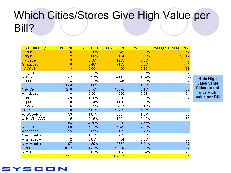 Which Cities/Stores Give High Value per Bill.