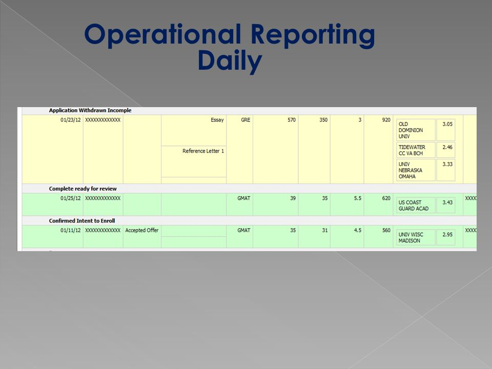 Operational Reporting Daily