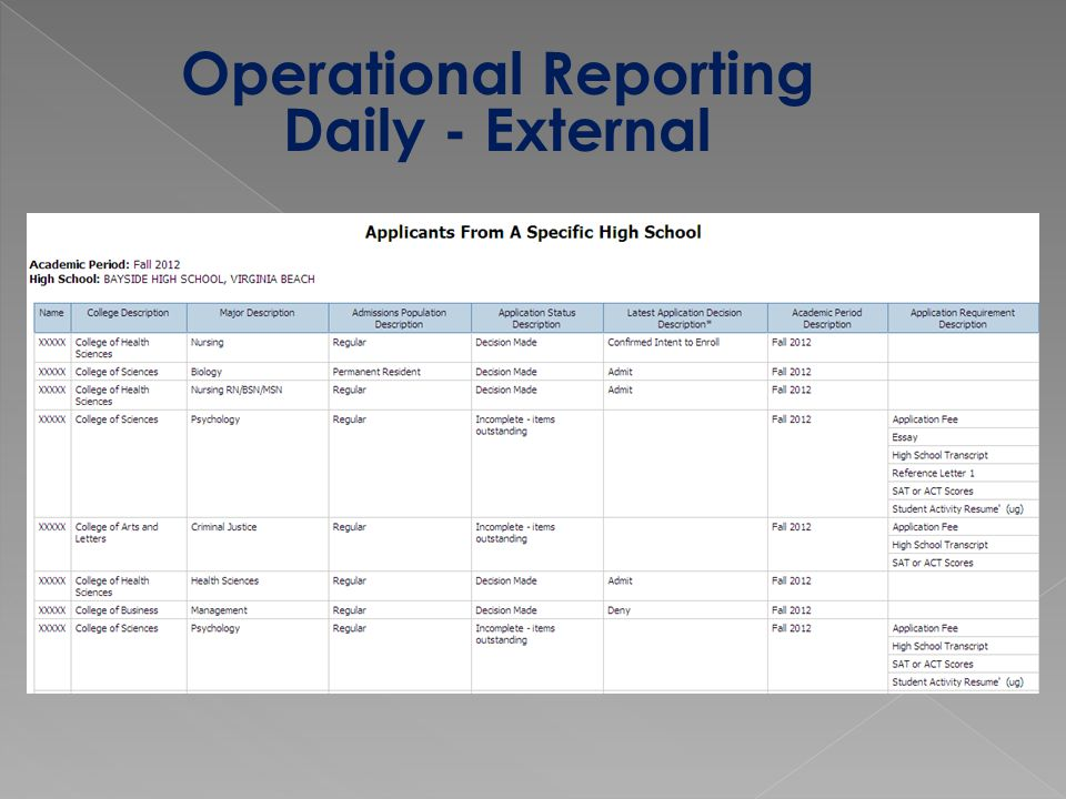 Operational Reporting Daily - External