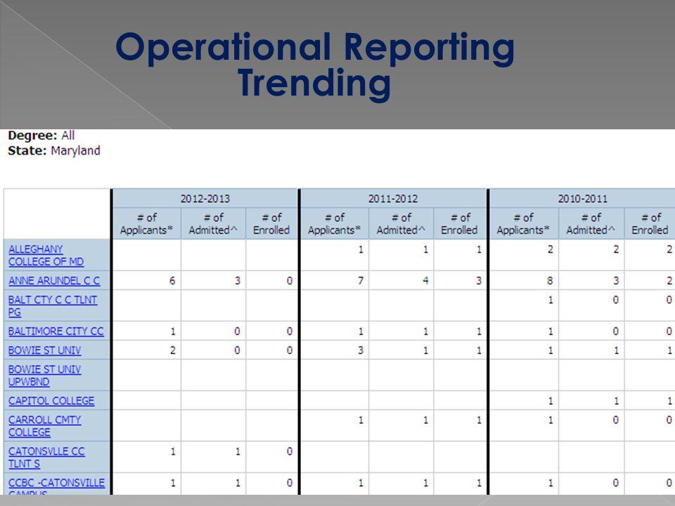 Operational Reporting Trending