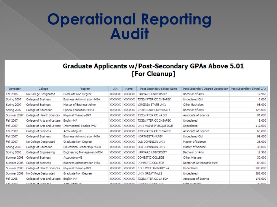 Operational Reporting Audit