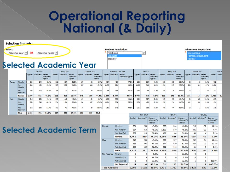 Operational Reporting National (& Daily) Selected Academic Year Selected Academic Term