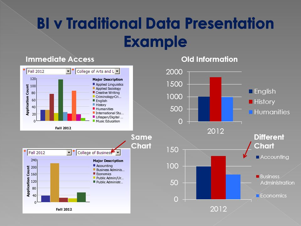  Focus on end user needs  Imperfect data isn't a show stopper, it's an education.
