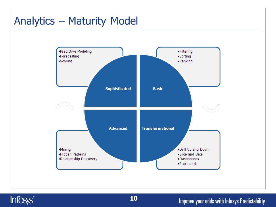 10 Analytics – Maturity Model