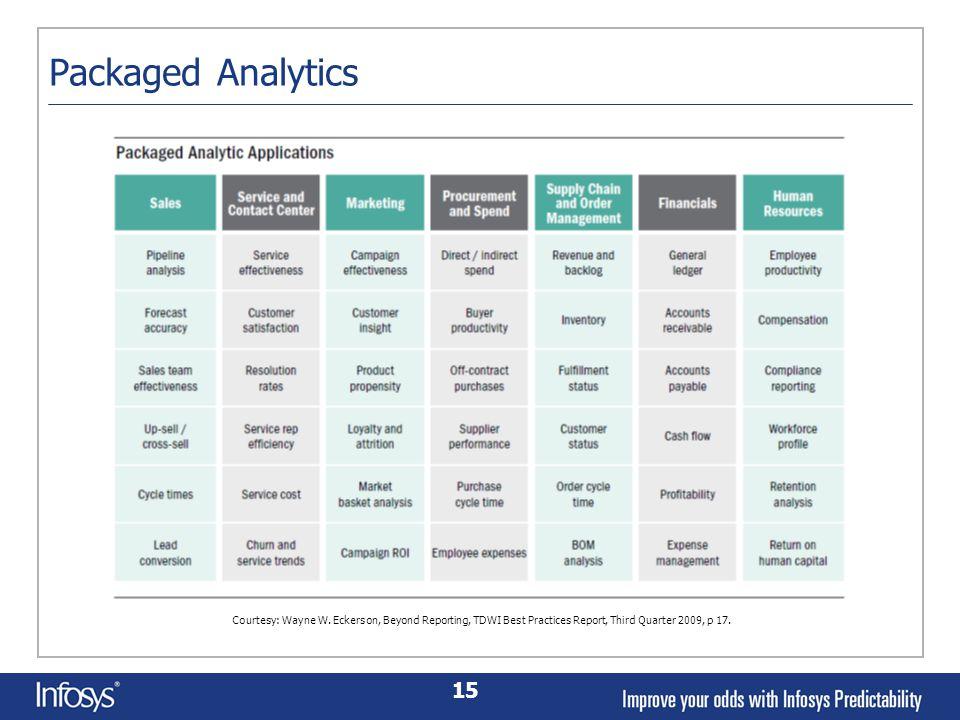 15 Packaged Analytics Courtesy: Wayne W.