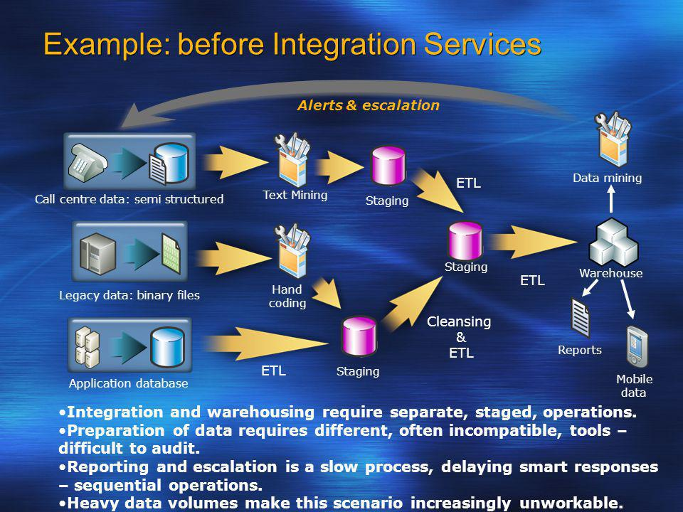 Example: before Integration Services Call centre data: semi structured Legacy data: binary files Application database ETL Warehouse Reports Mobile data Data mining Alerts & escalation Integration and warehousing require separate, staged, operations.