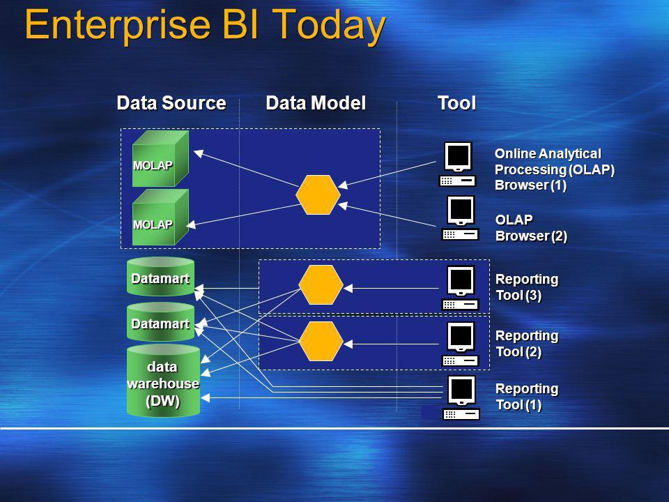 Enterprise BI Today datawarehouse(DW) Datamart Datamart Data Model Reporting Tool (1) MOLAP MOLAP Reporting Tool (2) Tool Data Source OLAP Browser (2) Online Analytical Processing (OLAP) Browser (1) Reporting Tool (3)