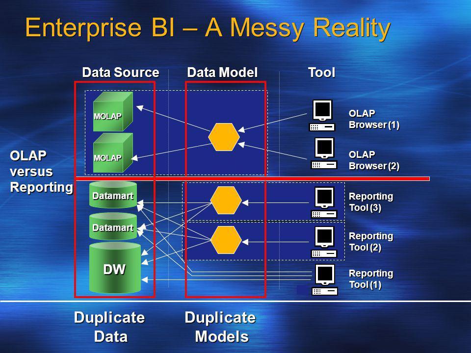 DW Datamart Datamart MOLAP MOLAP Enterprise BI – A Messy Reality Data Model Reporting Tool (1) Reporting Tool (2) Tool Data Source OLAP Browser (2) OLAP Browser (1) Reporting Tool (3) DuplicateModels OLAPversusReporting DuplicateData