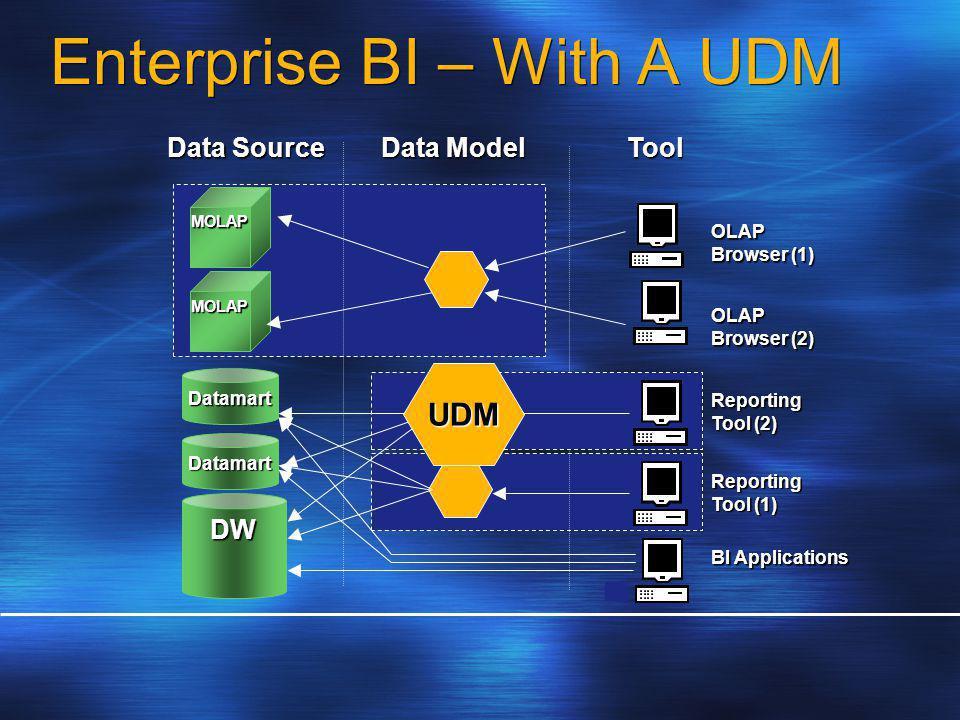 DW Datamart Datamart Data Model BI Applications MOLAP MOLAP Reporting Tool (1) Tool Data Source OLAP Browser (2) OLAP Browser (1) Reporting Tool (2) UDM Enterprise BI – With A UDM