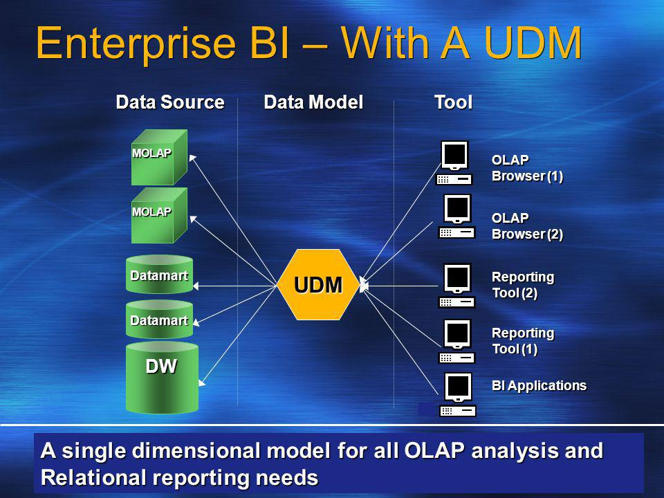 DW Datamart Datamart Data Model BI Applications MOLAP MOLAP Reporting Tool (1) Tool Data Source OLAP Browser (2) OLAP Browser (1) Reporting Tool (2) UDM A single dimensional model for all OLAP analysis and Relational reporting needs Enterprise BI – With A UDM