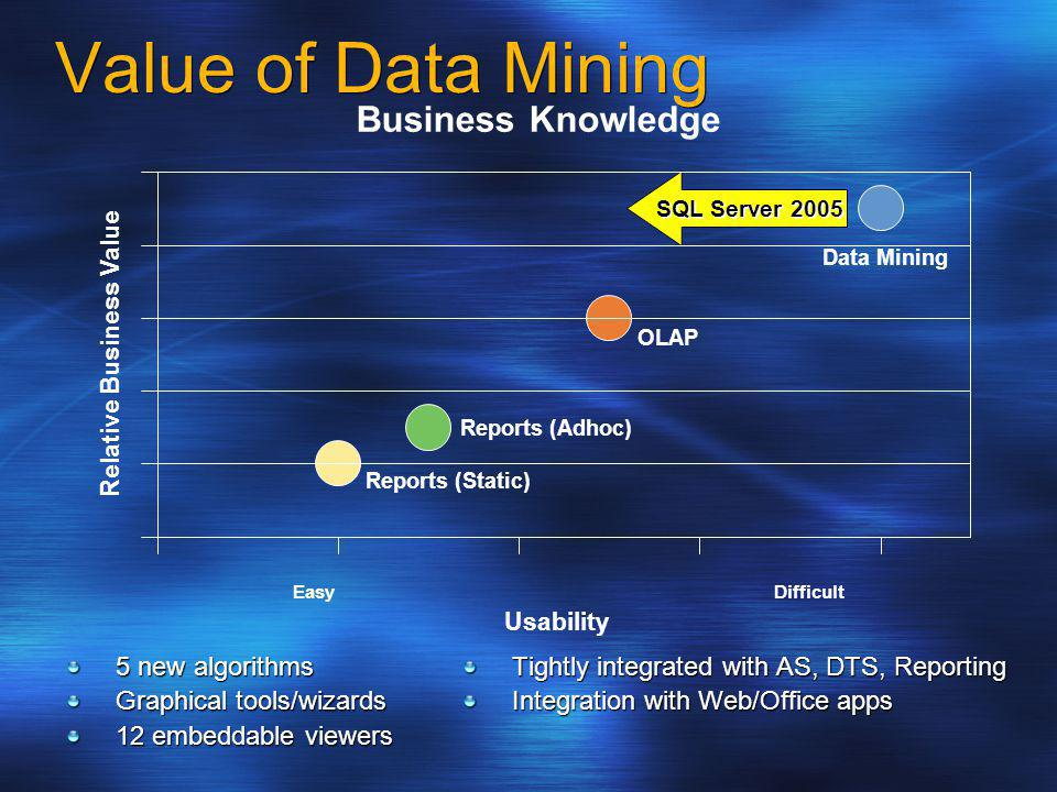 Value of Data Mining 5 new algorithms Graphical tools/wizards 12 embeddable viewers Tightly integrated with AS, DTS, Reporting Integration with Web/Of