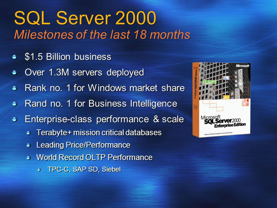 SQL Server 2000 Milestones of the last 18 months $1.5 Billion business Over 1.3M servers deployed Rank no. 1 for Windows market share Rand no. 1 for B
