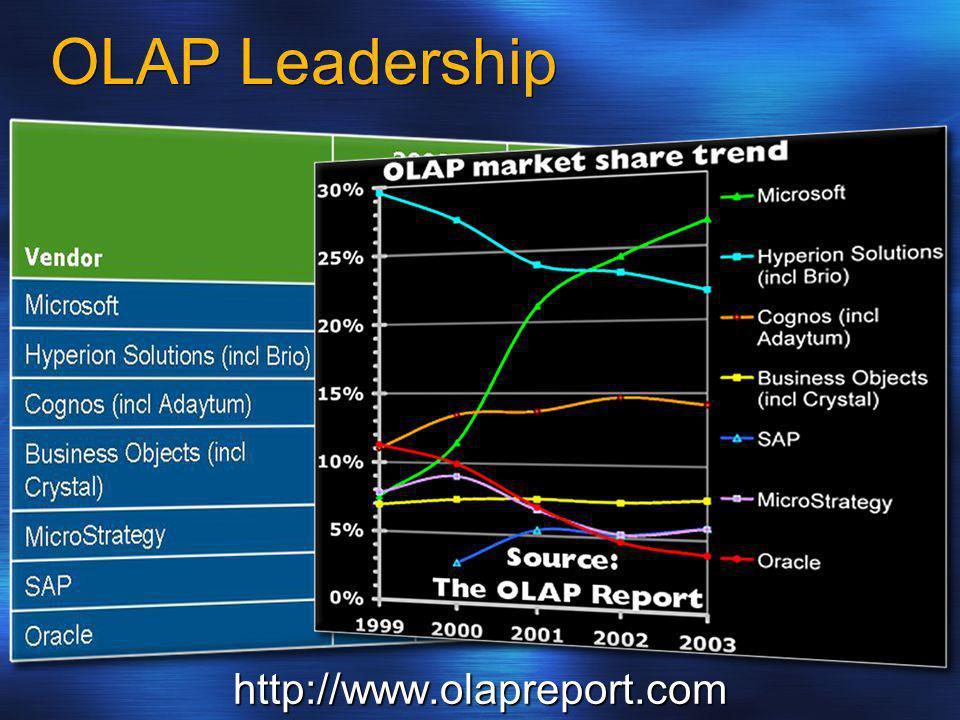 OLAP Leadership http://www.olapreport.com