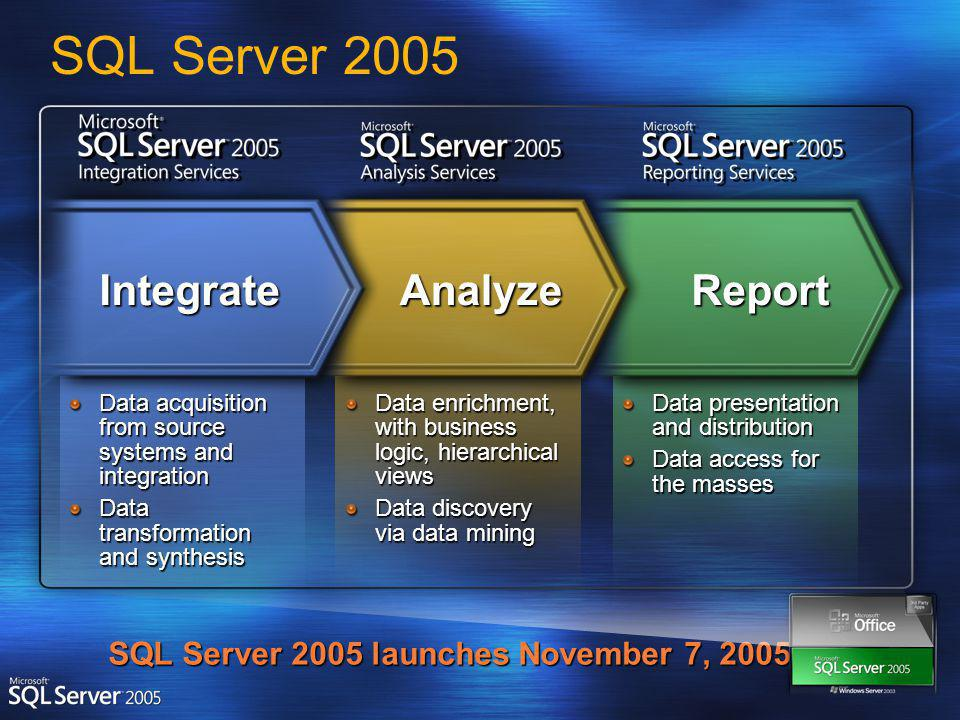 Data acquisition from source systems and integration Data transformation and synthesis Data enrichment, with business logic, hierarchical views Data discovery via data mining Data presentation and distribution Data access for the masses ReportAnalyzeIntegrate SQL Server 2005 SQL Server 2005 launches November 7, 2005