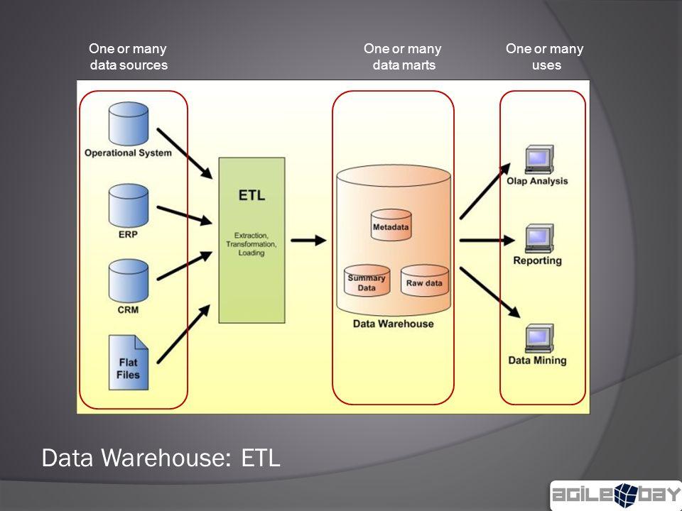 Data Warehouse: ETL One or many data marts One or many data sources One or many uses