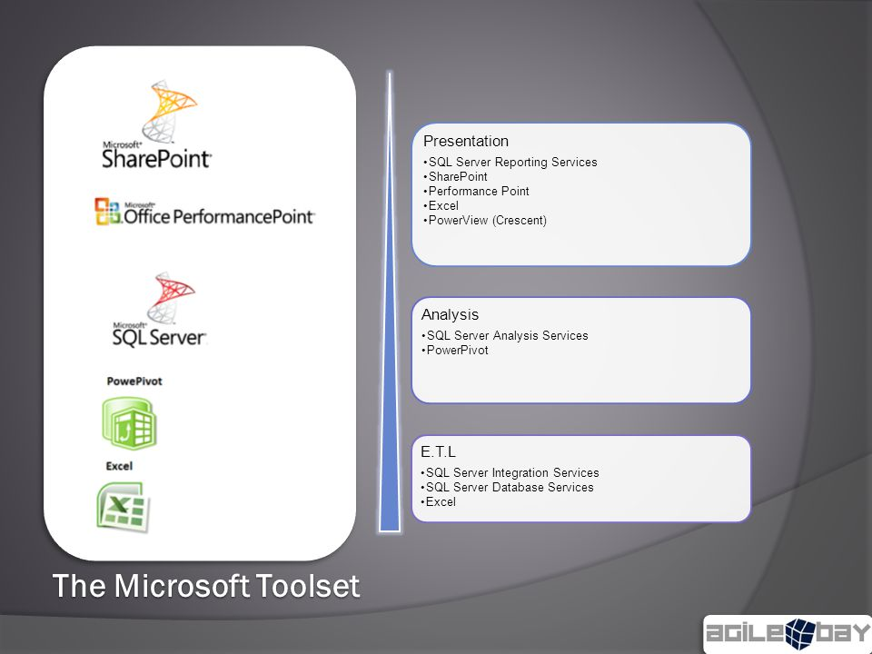 The Microsoft Toolset Presentation SQL Server Reporting Services SharePoint Performance Point Excel PowerView (Crescent) Analysis SQL Server Analysis Services PowerPivot E.T.L SQL Server Integration Services SQL Server Database Services Excel