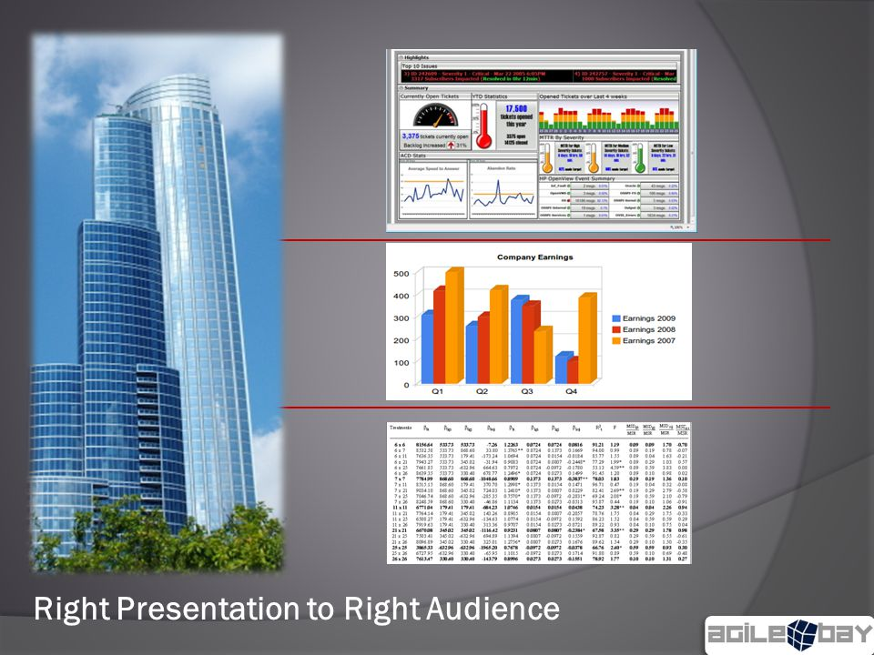 Right Presentation to Right Audience