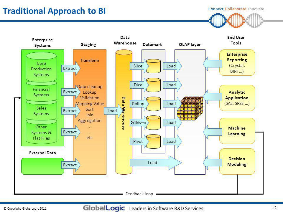 © Copyright GlobalLogic 2011 12 Connect. Collaborate. Innovate. Data Warehouse Traditional Approach to BI Data cleanup Lookup Validation Mapping Value