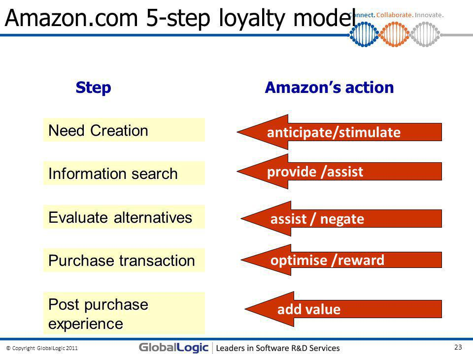© Copyright GlobalLogic 2011 23 Connect. Collaborate. Innovate. Amazon.com 5-step loyalty model Need Creation Information search Evaluate alternatives