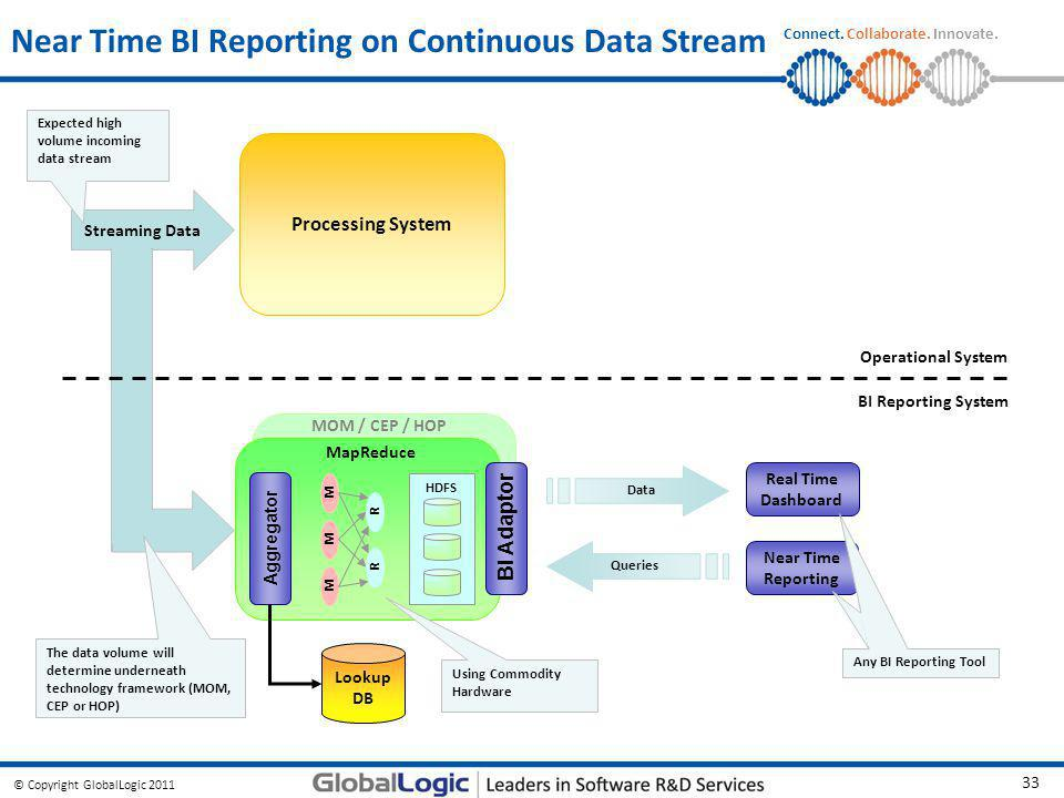 © Copyright GlobalLogic 2011 33 Connect. Collaborate. Innovate. MOM / CEP / HOP Near Time BI Reporting on Continuous Data Stream Processing System Str