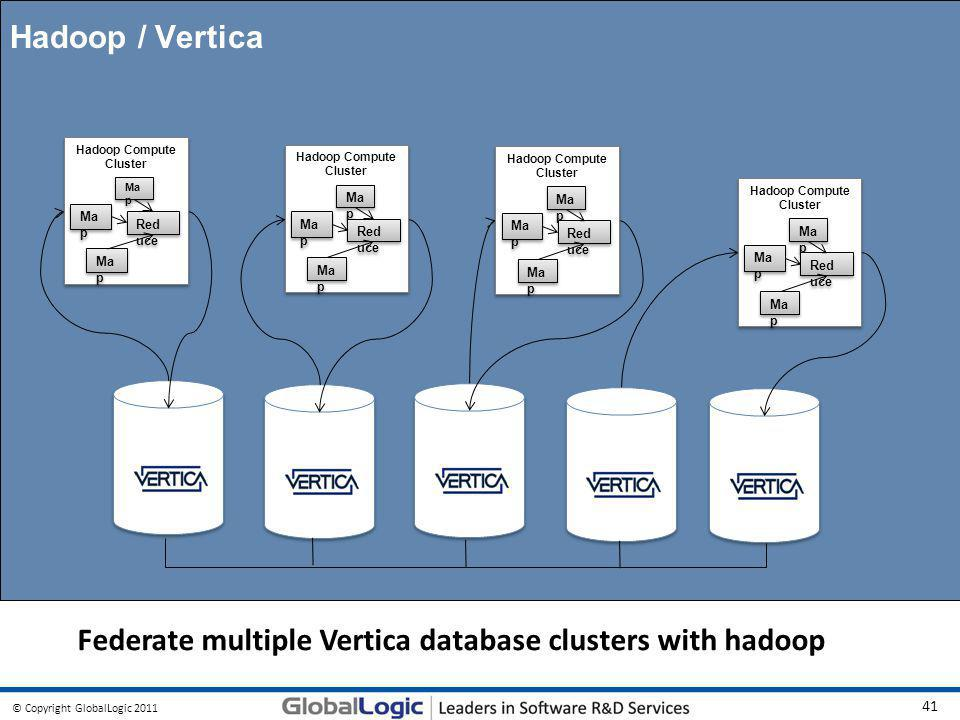 © Copyright GlobalLogic 2011 41 Connect. Collaborate. Innovate. Hadoop / Vertica Federate multiple Vertica database clusters with hadoop Hadoop Comput