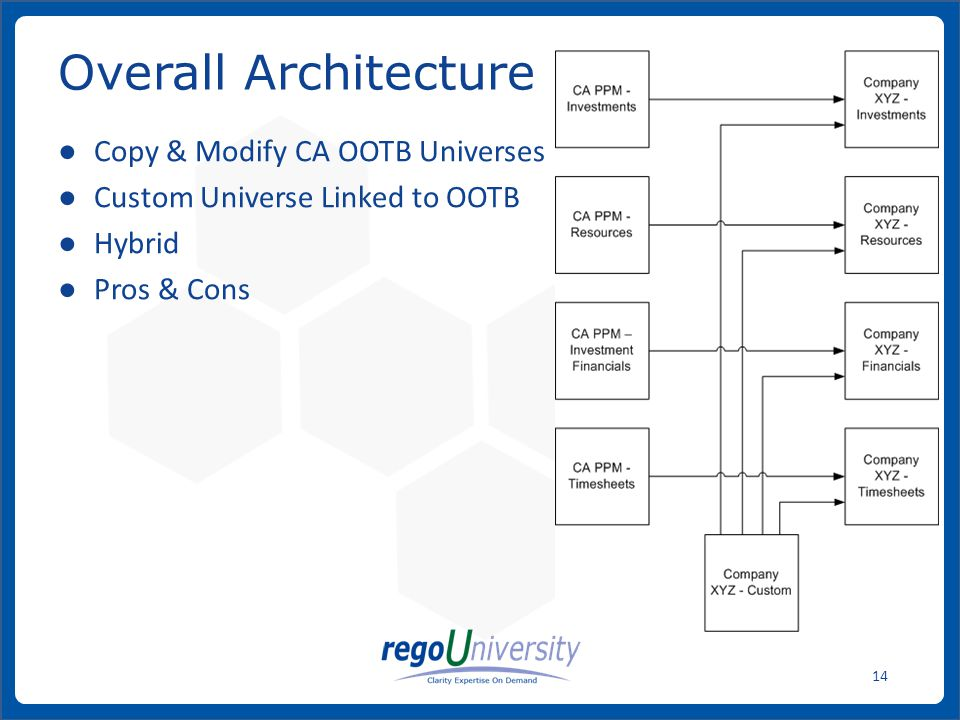 www.regoconsulting.comPhone: 1-888-813-0444 14 ● Copy & Modify CA OOTB Universes ● Custom Universe Linked to OOTB ● Hybrid ● Pros & Cons Overall Architecture