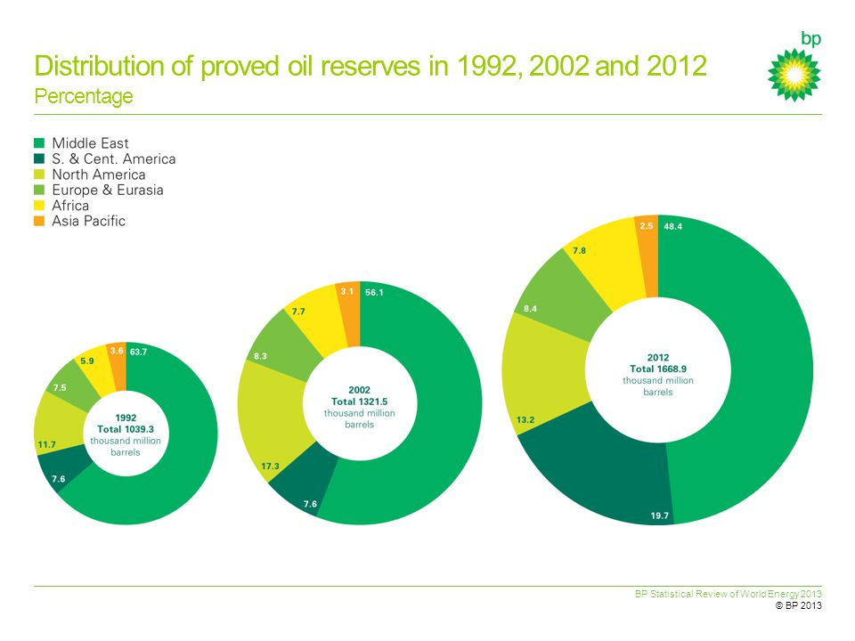 BP Statistical Review of World Energy 2013 © BP 2013 Distribution of proved oil reserves in 1992, 2002 and 2012 Percentage