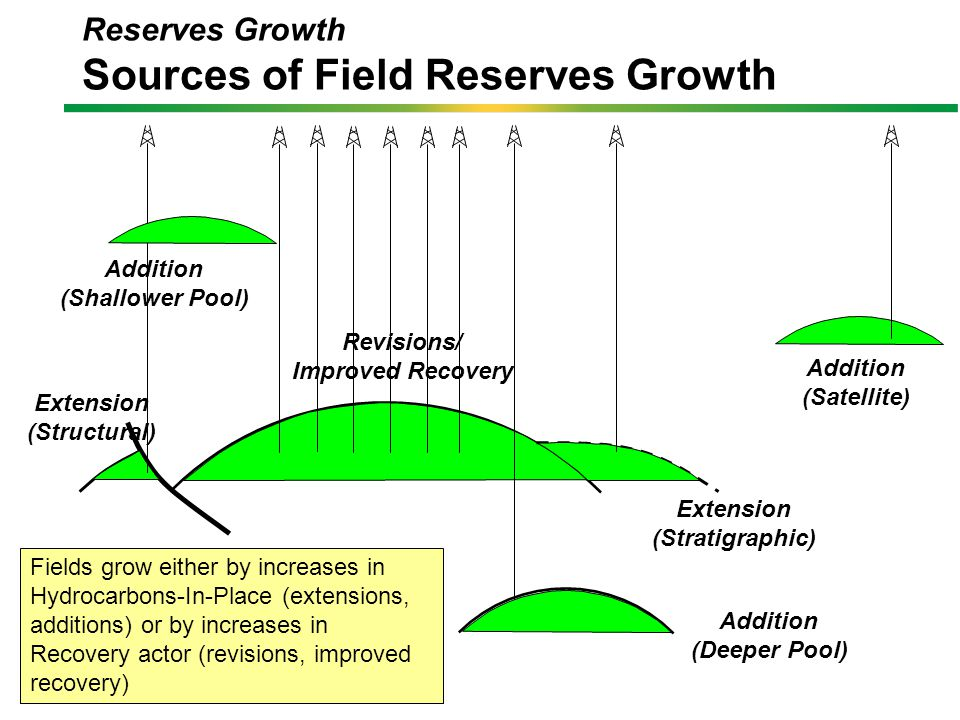 Reserves Growth Sources of Field Reserves Growth Extension (Stratigraphic) Extension (Structural) Addition (Shallower Pool) Addition (Deeper Pool) Addition (Satellite) Fields grow either by increases in Hydrocarbons-In-Place (extensions, additions) or by increases in Recovery actor (revisions, improved recovery) Revisions/ Improved Recovery