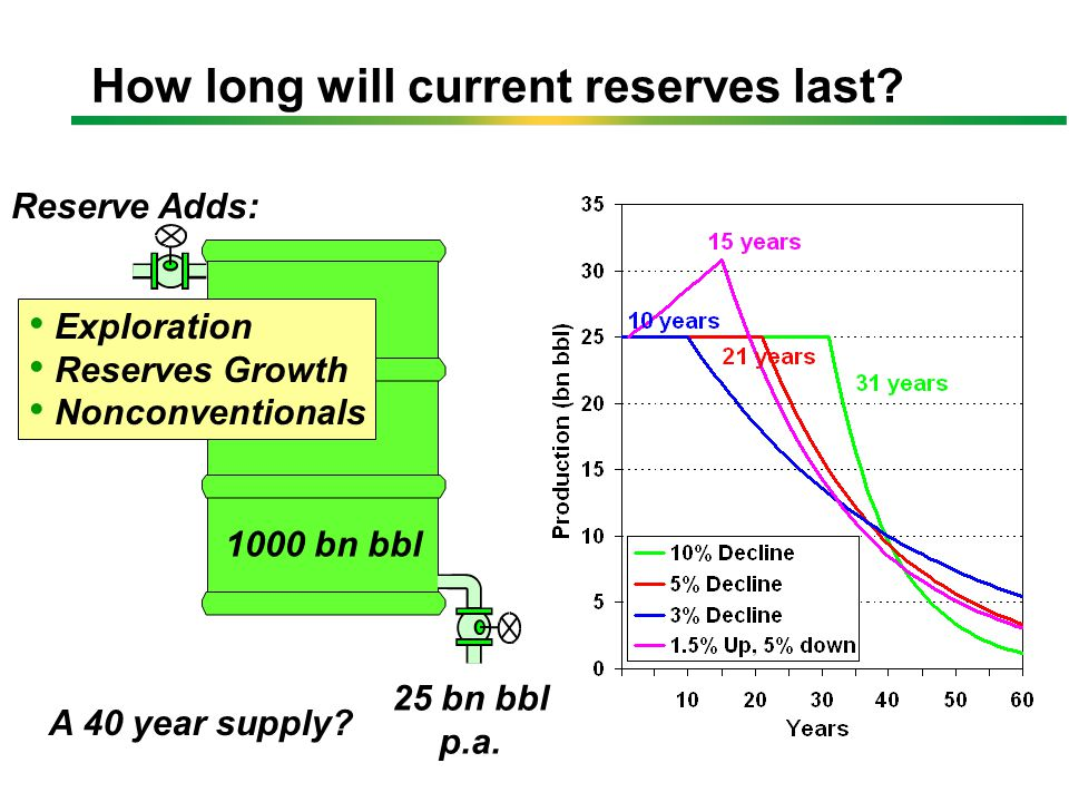All fields with >100 mmbbl and >7 years data Reserves Growth Reserves Changes in UK Oil Fields Data from DTI Brown Book reports Average Individual field reserves changes may be positive or negative and can easily half or double the size of a field.