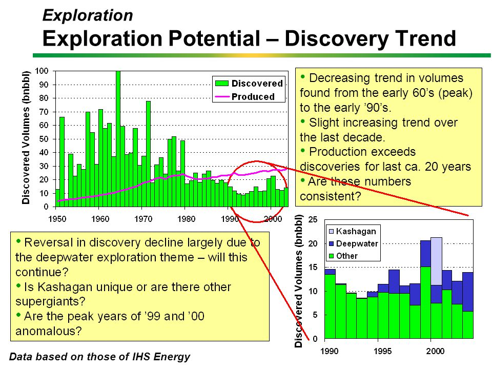Reserves estimates are uncertain and will change with time – these can go up or down but on average will be positive.