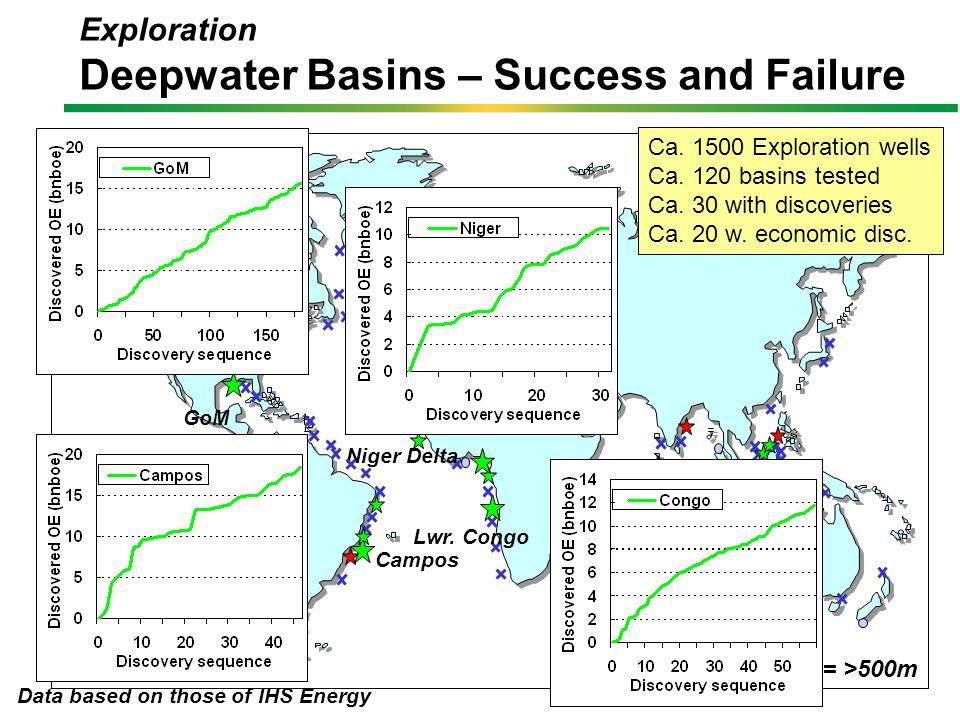 Failure Uneconomic Success Economic Success Exploration Deepwater Basins – Success and Failure Lwr. Congo Niger Delta Campos GoM Ca. 1500 Exploration